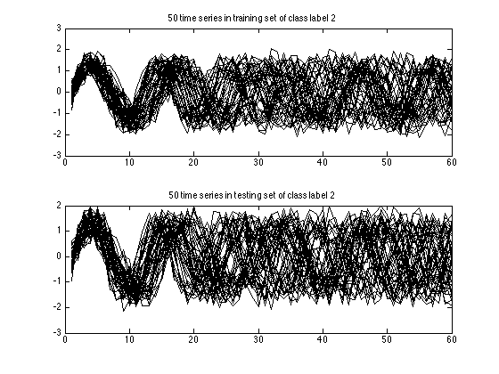 A Tutorial for Time Series Classification Utility (TSCU)
